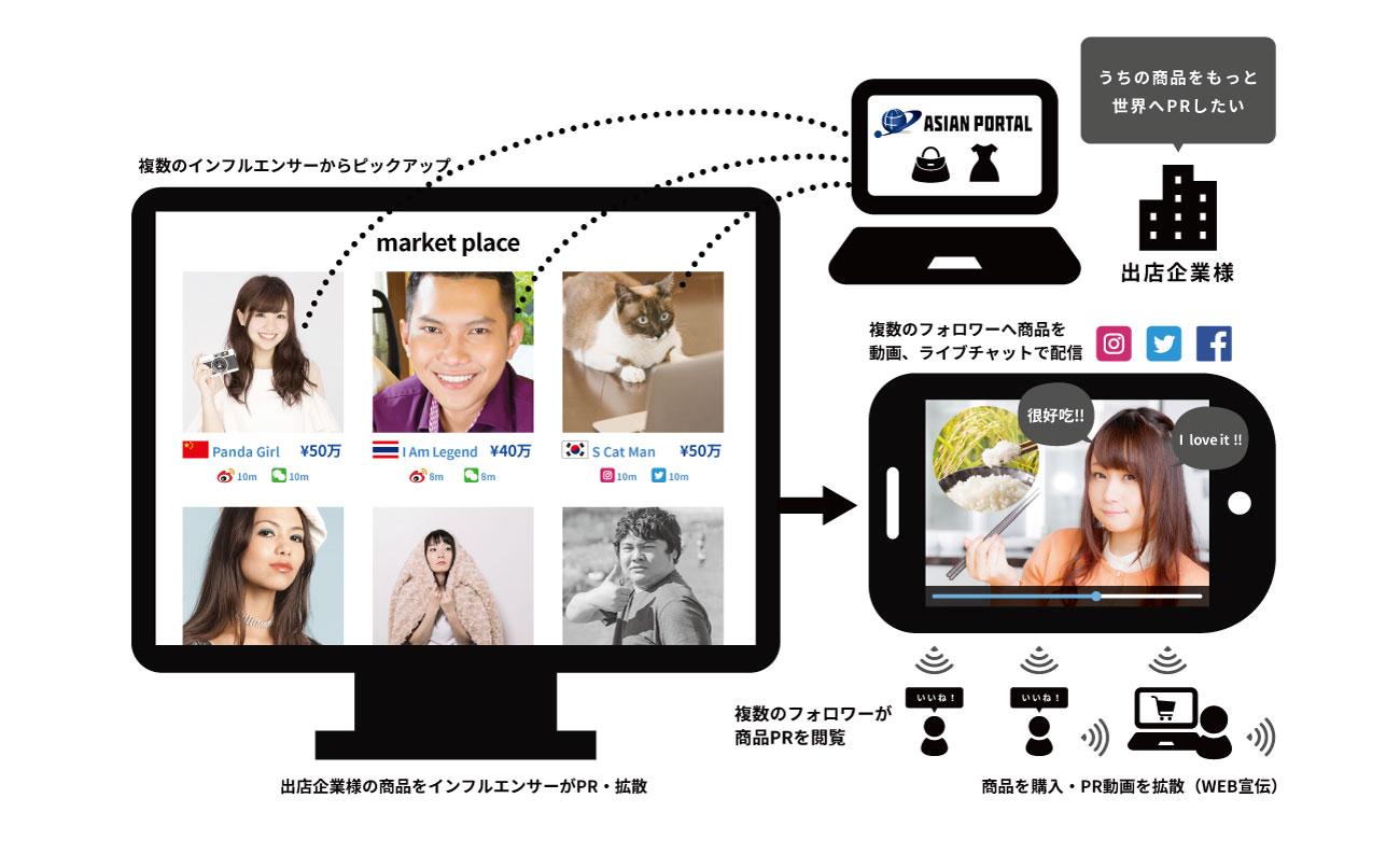 インフルエンサーマーケットプレイスの仕組み模式図